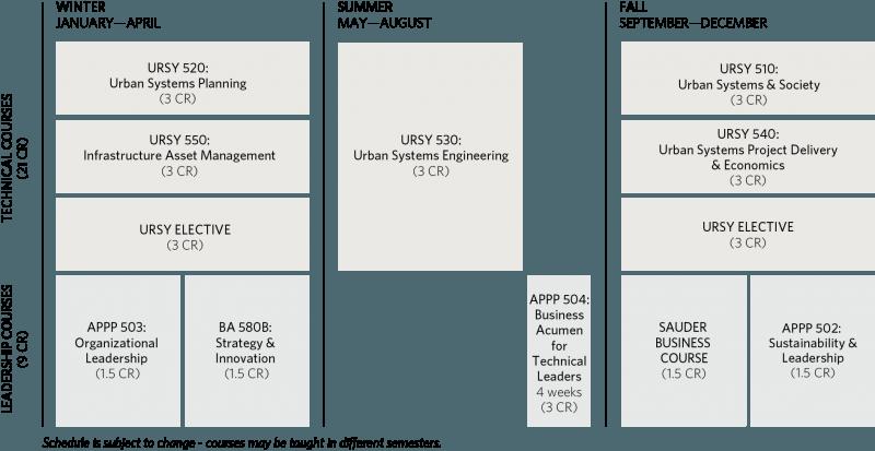 MEL_URSY Course Information