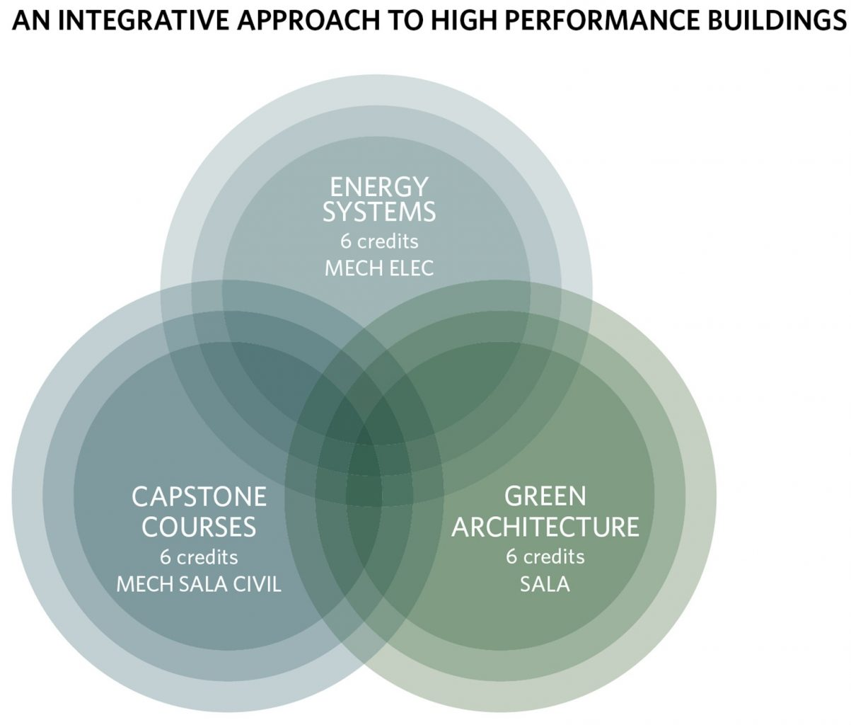 An Integrative Approach to High Performance Buildings